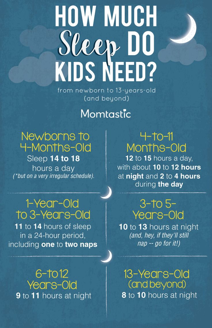 How Much Sleep Do Kids Need? A Guide from Newborn to 13-Years-Old (& Beyond) by Deena Blanchard, MD - Parents who bring their children to my pediatrics practice often ask me how much sleep their kids need. Medically speaking, it's an important question to ask, because sleep is a vital restorative process that can affect overall health, daytime sleepiness, behavior, and development.To help determine whether your child is getting enough sleep, check out these guidelines from The National Sleep…