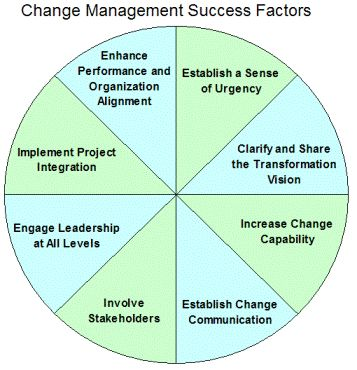 Change management success factors