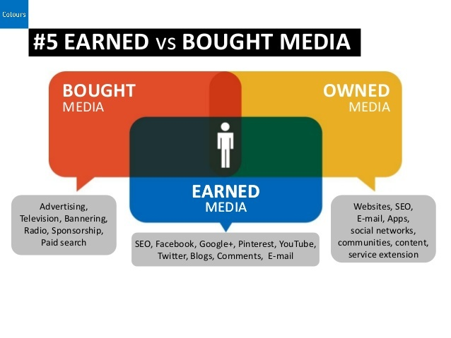 Bought v Owned v Earned Media