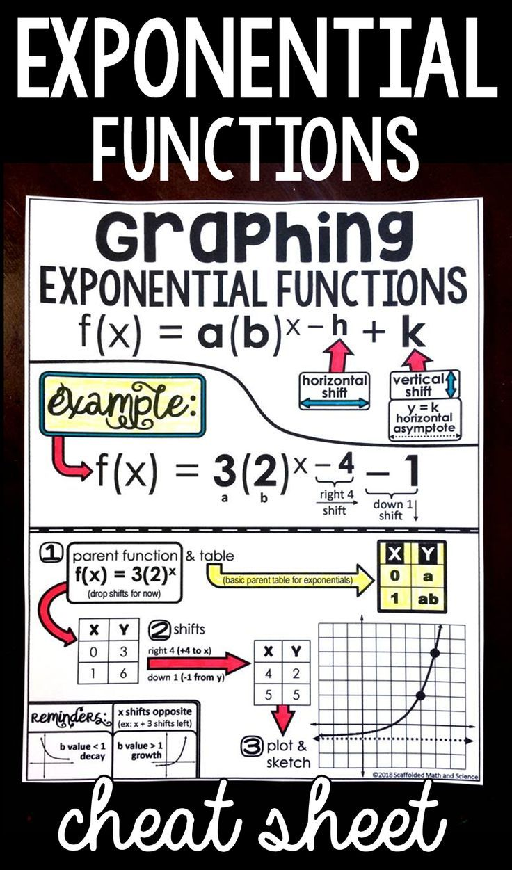 Graphing Exponential Functions Cheat Sheet | Math Grades 7