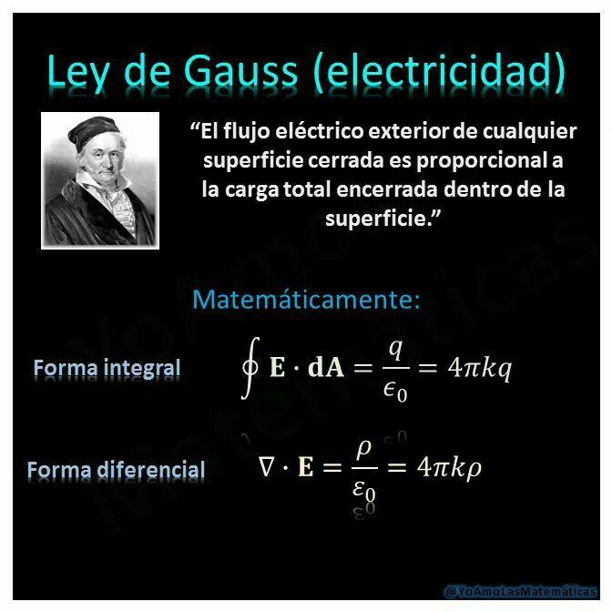 Ley de Gauss para electricidad.