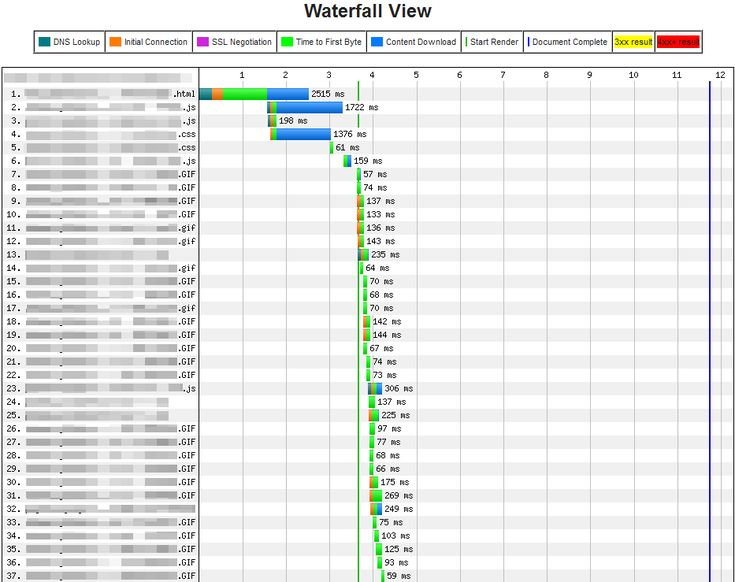 Las 25+ mejores ideas sobre Speed test website en Pinterest - waterfall chart