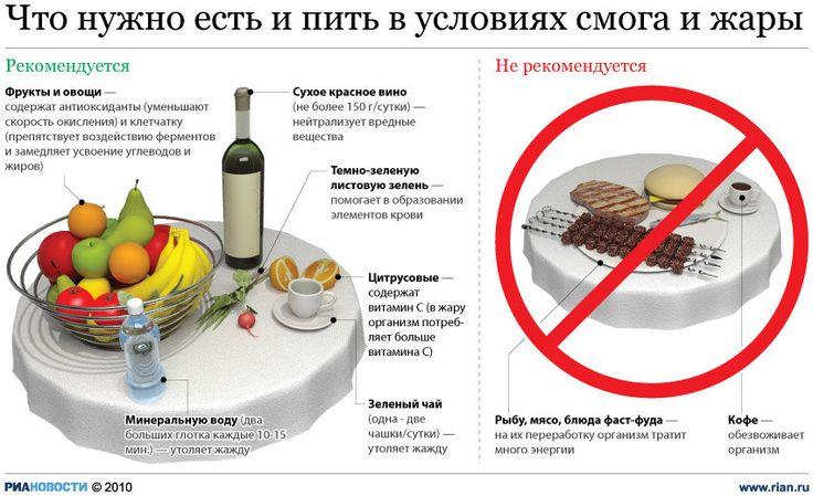 Инфографика о пище и питье во время жары. #edimdoma #infographics