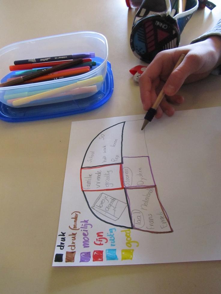 Hoofd tekenen als inzicht van hoe je hoofd werkt, MatriXmethode  www.angelinebegeleiding.nl
