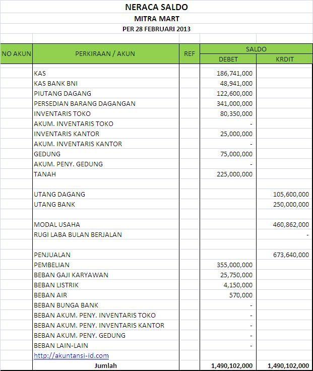 Neraca Saldo Percobaan Perusahaan Dagang Buku Keuangan Akuntansi Keuangan Neraca