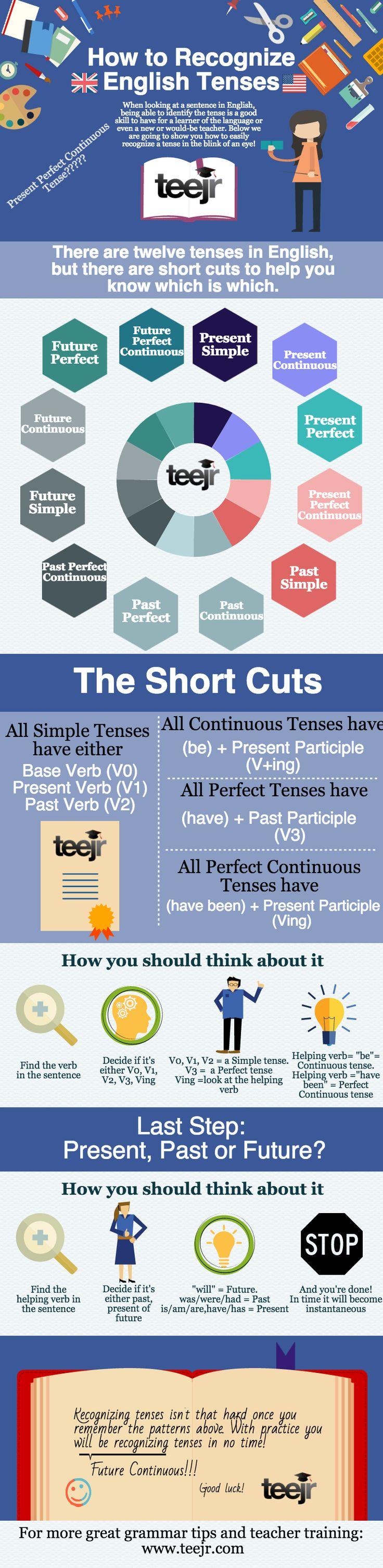 69 best ESL tenses images on Pinterest | English grammar, English ...