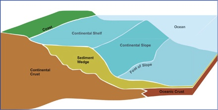 The continental shelf is the natural extension of the continent as it descends to the deep oceanic floor (see diagram).