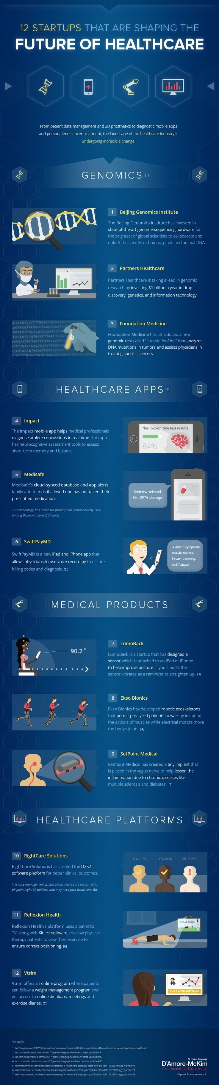 12 Companies Shaping the Future of Digital Health Infographic #digitalhealth #infographic #healthcare