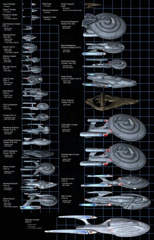 Size comparison Federation Fleet chart