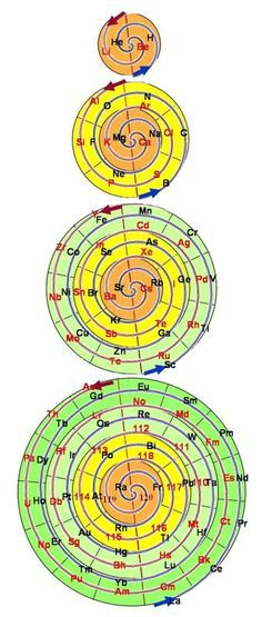 round perodic table - Google Search