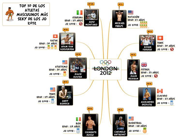 JO 2012 : Top 10 de los atletas masculinos mas sexy !
