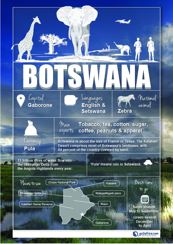 Information snippets on Botswana.