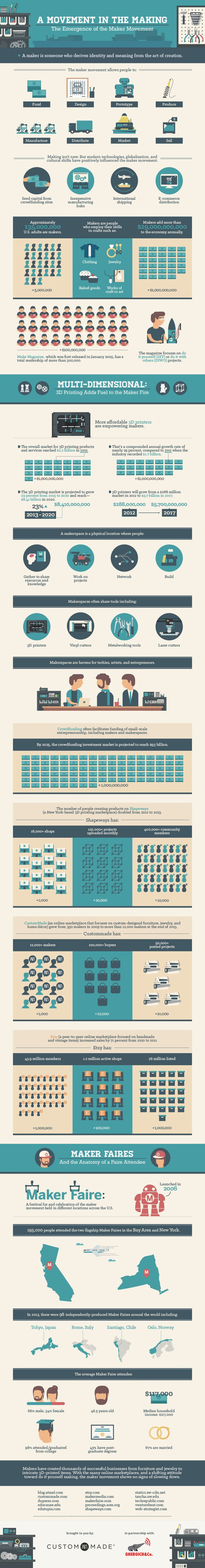 Emergence of the Maker Movement #infographic #MakerEd