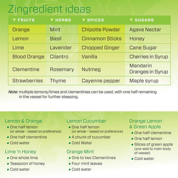 Citrus Zinger Recipes. What's your ZingIdea? Move on your creation!!!