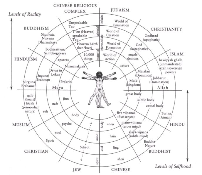 The Great Chain of Being in the world religions