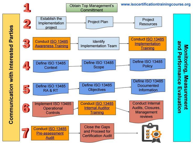 Les 25 meilleures idées de la catégorie Iso 13485 sur Pinterest - quality management plan