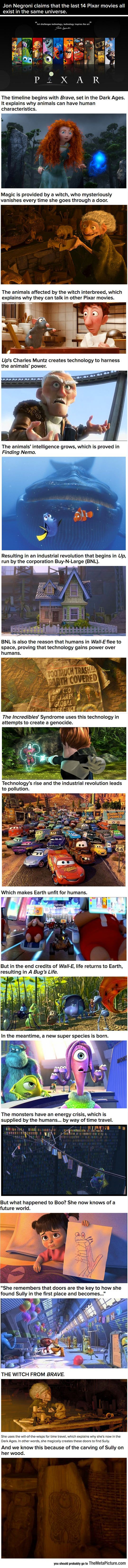 Mind-Blowing Pixar Theory