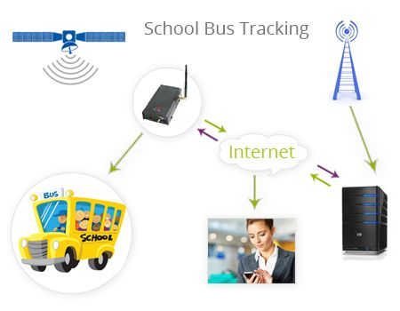 Gps Tracker For Car India Car Gps Tracker In India Connect My