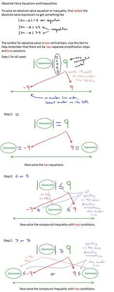 Solving Absolute Value Equations and Inequalities - Diagram
