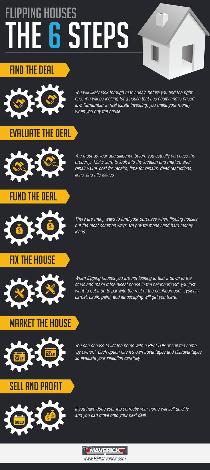 Flipping Houses Infographic http://www.reimaverick.com/fix-and-flip-a-house-in-six-steps-infographic/