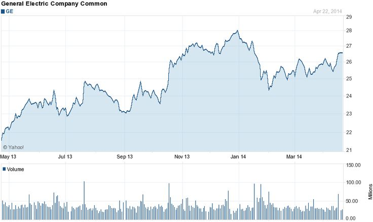 General Electric Stock Quote 54 Best Janice Images On Pinterest  Beauty Makeover Blouses And Dupes