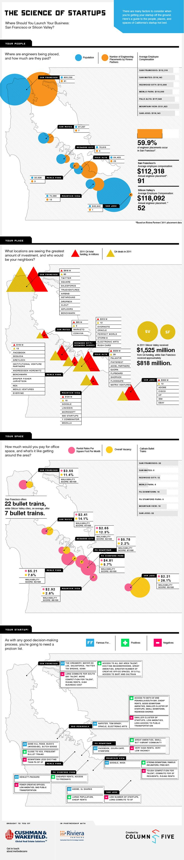 Infographic: San Francisco vs Silicon Valley: Where Should You Build Your Business?