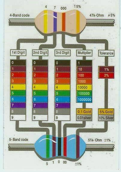 4 Band And 5 Band Resistor Color Codes Electrical Technology