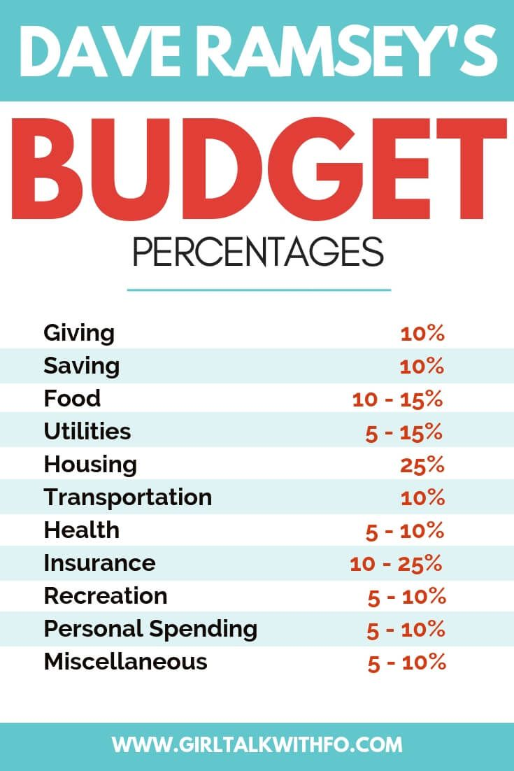 Budget Percentages How To Spend Your Money Budget Percentages Budgeting Money Budgeting