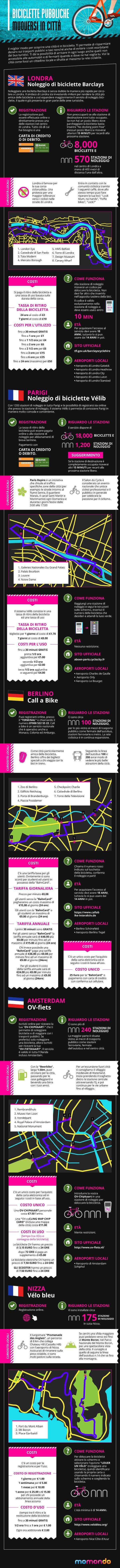 5 città con un ottimo servizio di bike sharing in #Europa – momondo #bikesharing