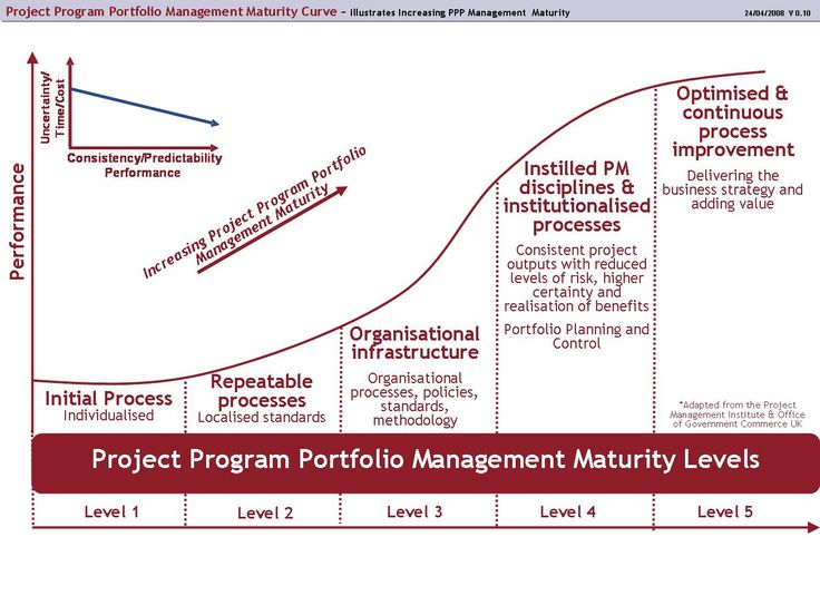 Best Program Management Images On   Project