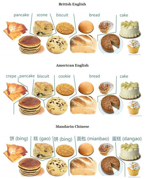 Cultural Variations In The Taxonomy Of Baked Goods A