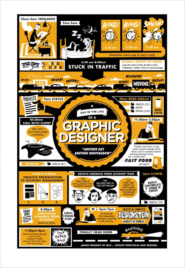 A Day in the Life of a Graphic Designer Infographic