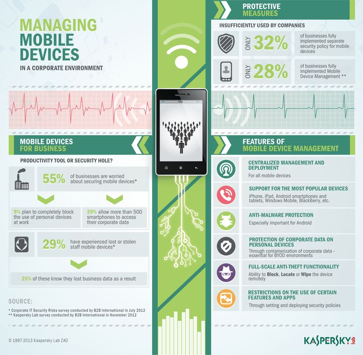 Mobile Security Management