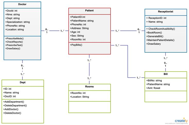 Class diagram to showcase Hospital Management structure ...