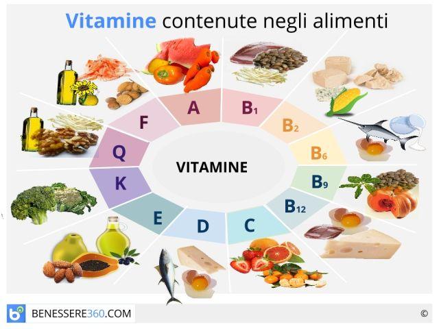 Le vitamine sono micronutrienti essenziali che indispensabili all'organismo per svolgere correttamente un numero elevato e vario di operazioni, che vanno dalla metabolizzazione di altri importanti nutrienti ad altri tipi di funzioni fisiologiche determinanti per avere un buon stato di salute.
