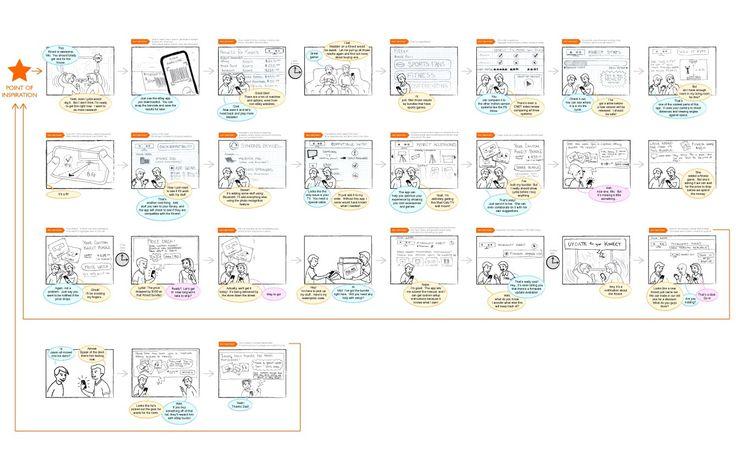 Ebay Instant Sale App Storyboard By Krystal Higgins  Service