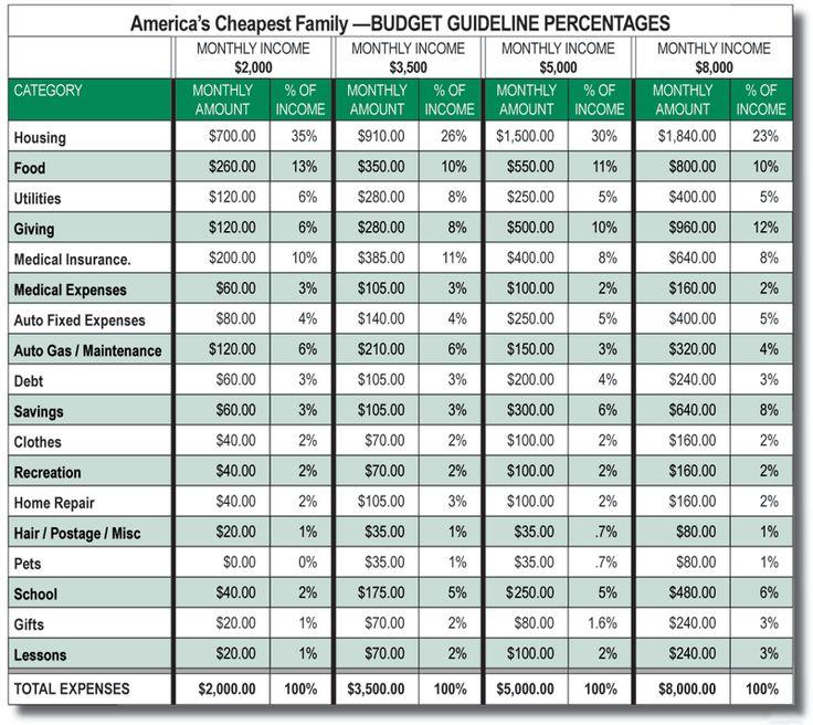 easy family budget