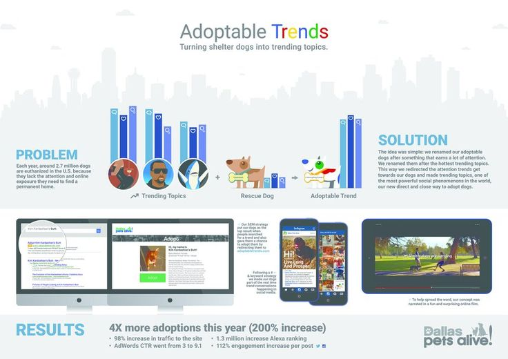Adoptable Trends
