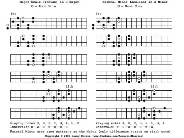 ukulele scales chart : edit added the scales to a pdf file here is the link ukulele scales 3 ...