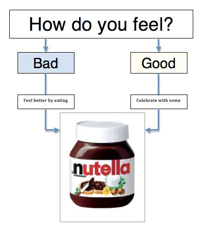 Nutella makes everything betterEating Nutella, Life, Laugh, Flow Charts, Food, Funny Stuff, So True, Humor, Things