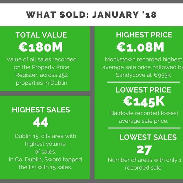 Did your area receive a mention? Here is our visual snapshot of January sales in Dublin. . . . #january #property #propertymarket #report #visual #infographic #dublin #dublinireland #ireland #prices #home #house #apartment #houseprices #snapshot #news #instanews #instaday #perfectproperty #perfectpropertyie