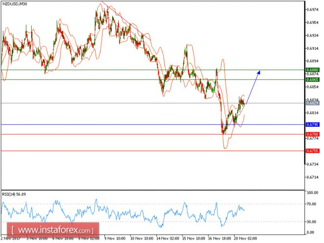 Technical analysis of NZD/USD for November 20, 2017 https://betiforexcom.livejournal.com/28523091.html  NZD/USD is rebounded from 0.6795 and expected to trade with a bullish outlook. The pair has struck against its key support at 0.6795, representing a horizontal level and the current 50-period moving average. The relative strength index is bullish, with...The post Technical analysis of NZD/USD for November 20, 2017 appeared first on forex-4you.com, الفوركس بالنسبة لك…