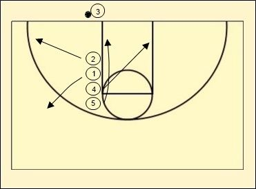 Basketball Inbounds Plays