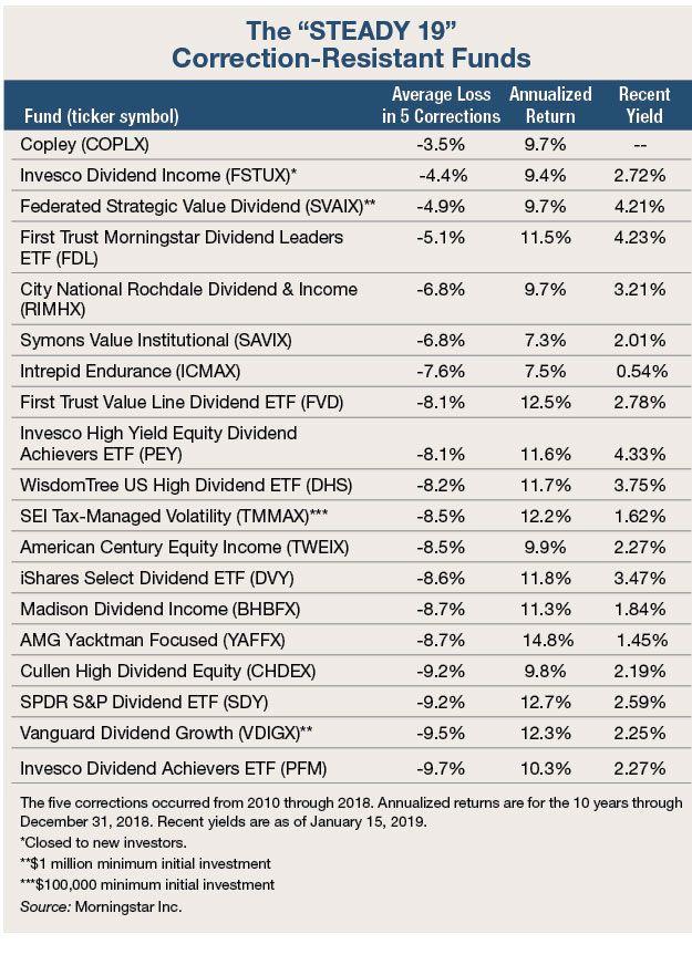 Low Volatility Etfs Help You In Down Markets Marketing Small