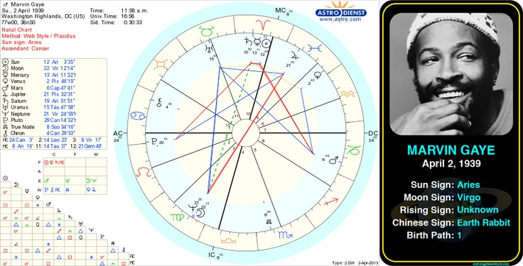 Astrology Charts of Famous People - Bobmarksastrologer