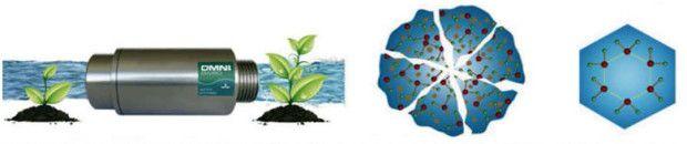 Molecula de agua con trazas de cloruros, bicarbonatos, hierro, sales, imposibles de ser asimilados... con el sistema HDMR se rompen estos clusters y se configura la molecula de agua a su estado natural volviendose biologicamente más asimilable, permitiendo la entrada a la pared celular, hidratando correctamente.