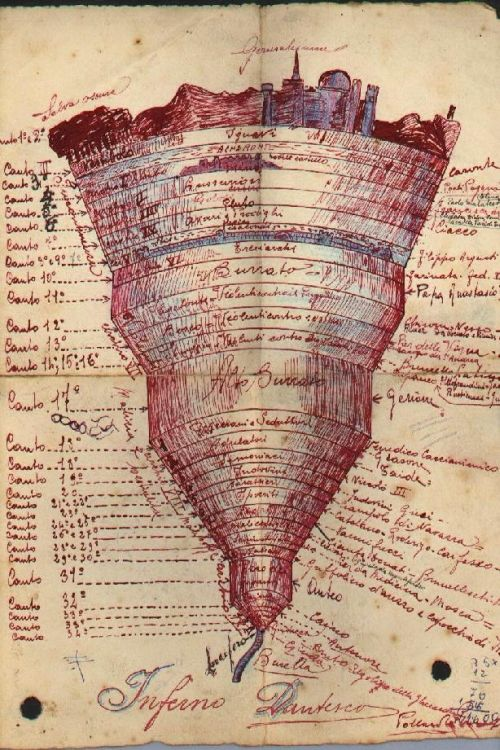 9 Circles of Hell (Dante's Inferno)