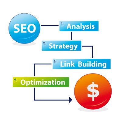 How much to charge for seo