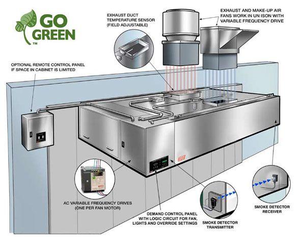 Commercial Kitchen Fans Kitchen Fan Commercial Kitchen Kitchen