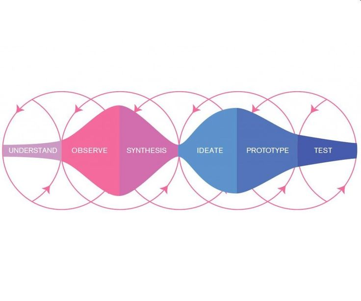 Design Thinking Process - innpulsos